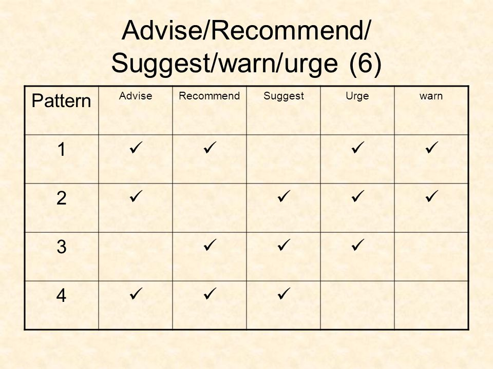 Advise/Recommend/ Suggest/warn/urge (6)