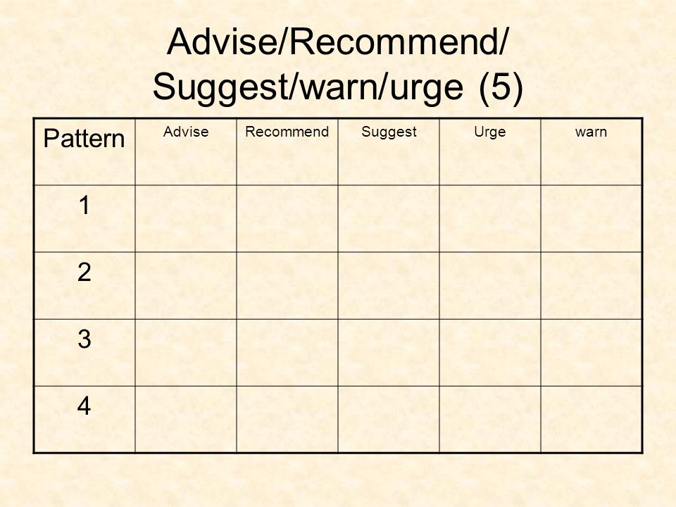 Advise/Recommend/ Suggest/warn/urge (5)