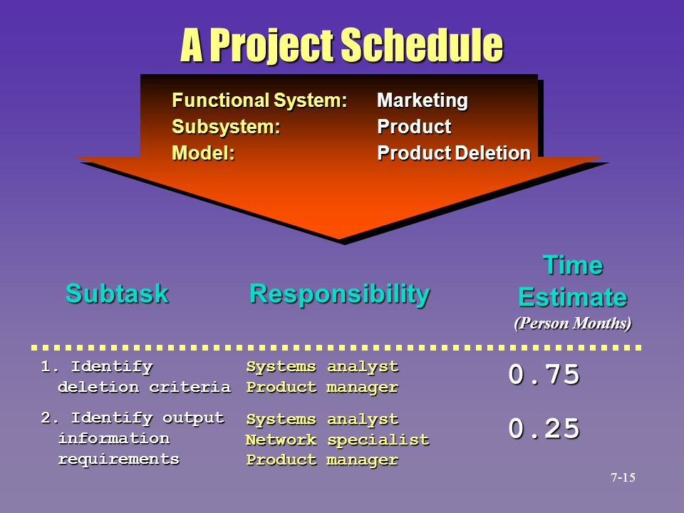 A Project Schedule 0.75 0.25 Time Estimate Subtask Responsibility