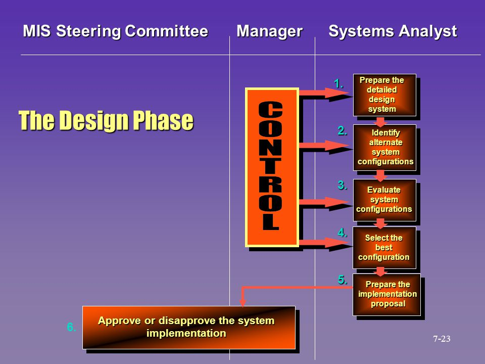 The Design Phase MIS Steering Committee Manager Systems Analyst 1. 2.