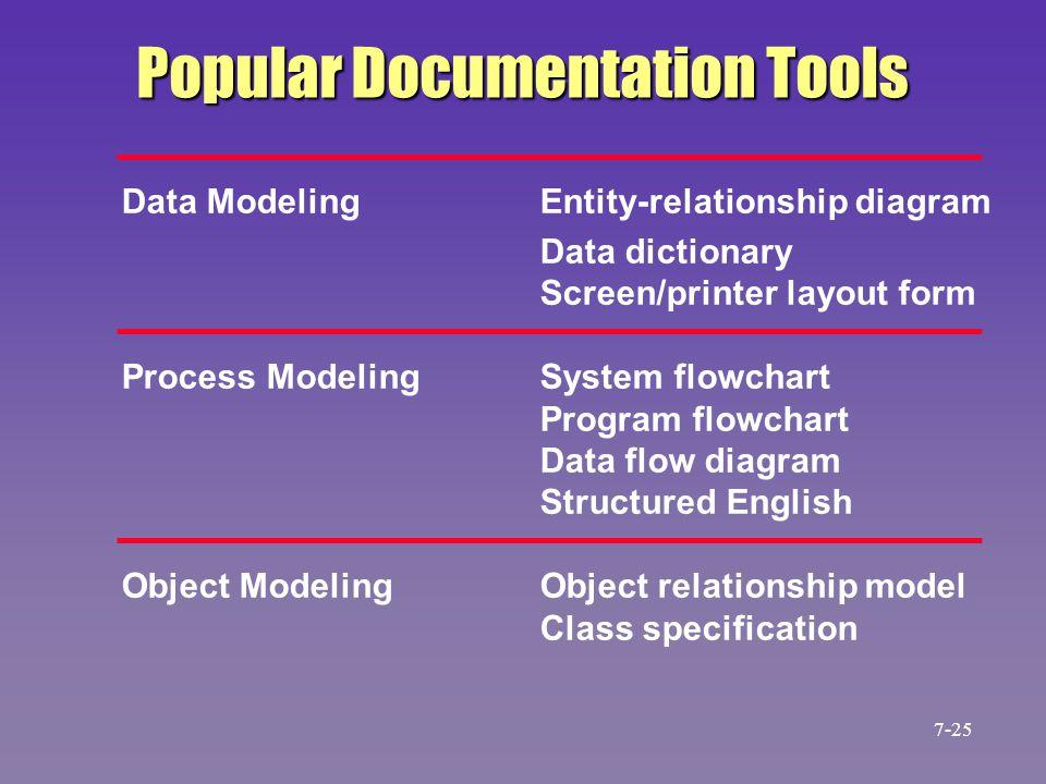 Popular Documentation Tools