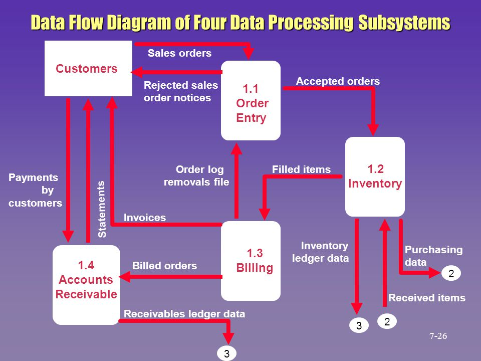 Data Flow Diagram of Four Data Processing Subsystems
