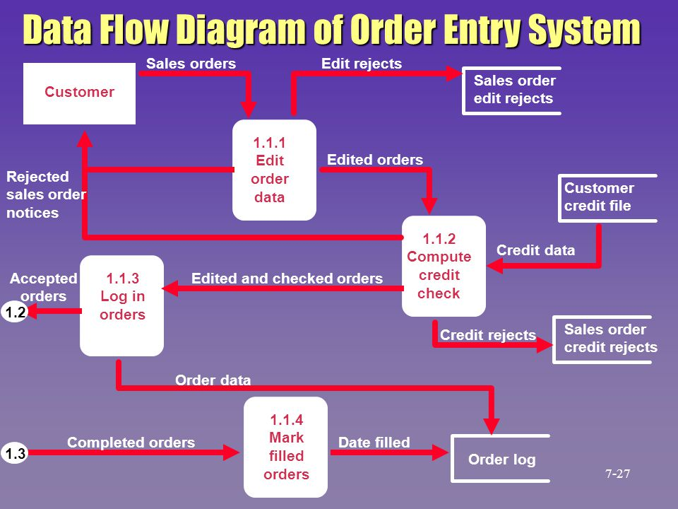 college enrollment system data flow Search for jobs related to data flow diagrams online college system or hire on the world's largest freelancing marketplace with 14m+ jobs it's free to sign up and bid on jobs.