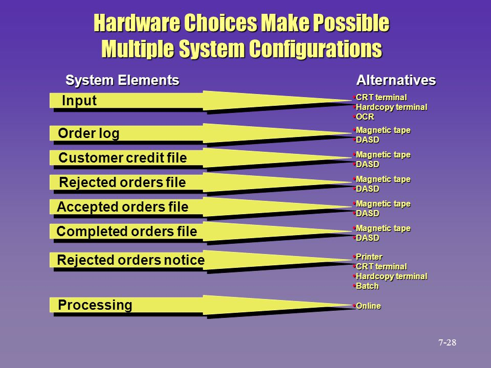 Hardware Choices Make Possible Multiple System Configurations