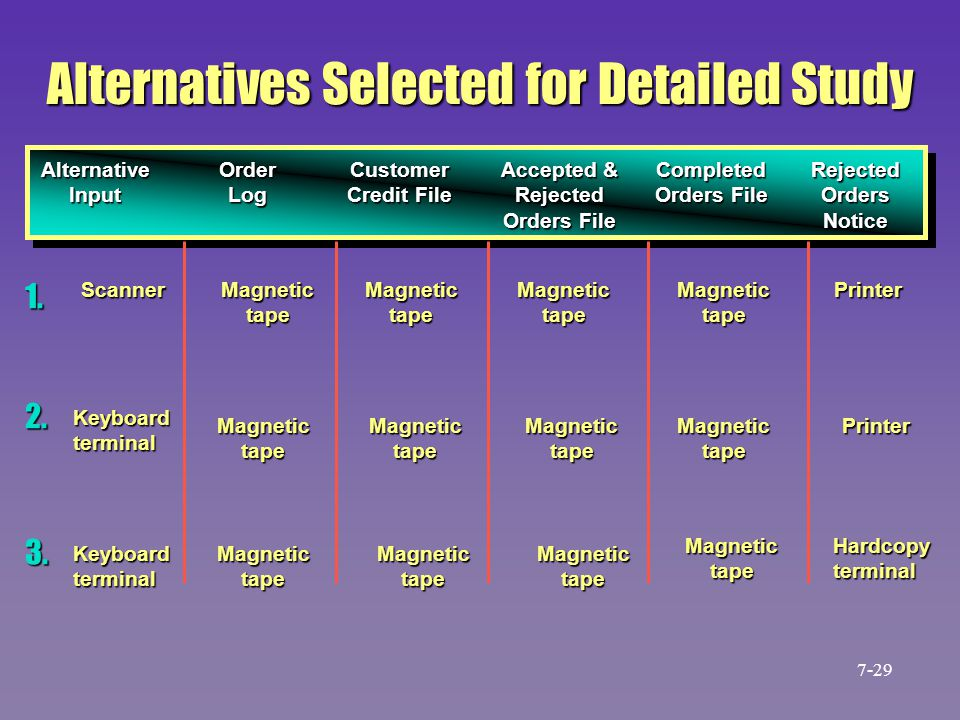 Alternatives Selected for Detailed Study