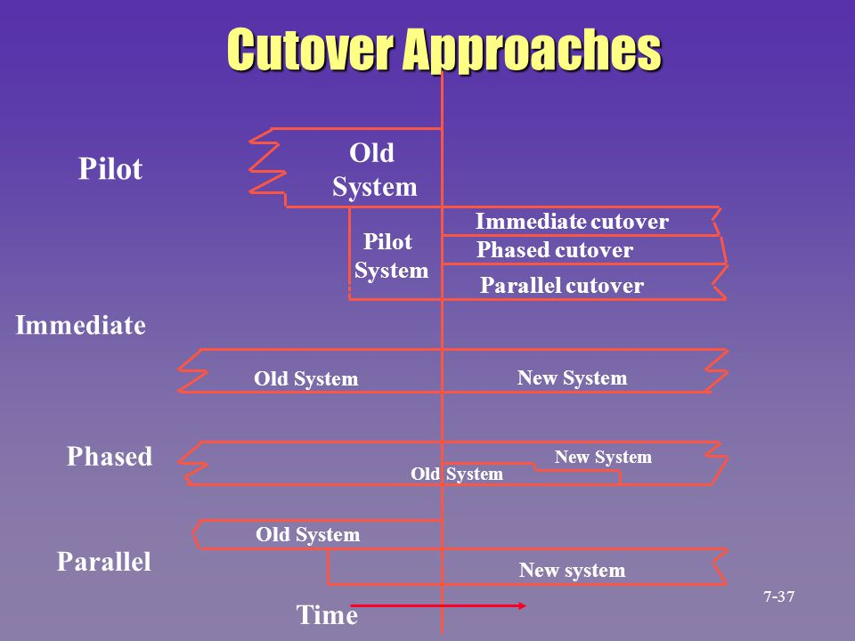 Cutover Approaches Pilot Old System Immediate Old System Phased