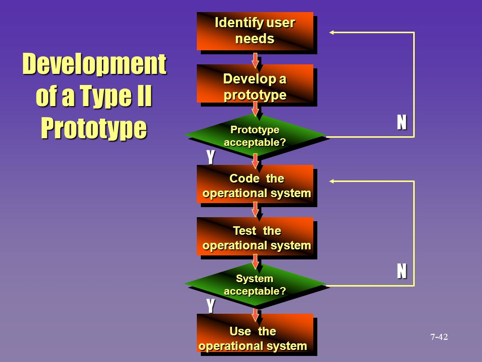 Development of a Type II Prototype