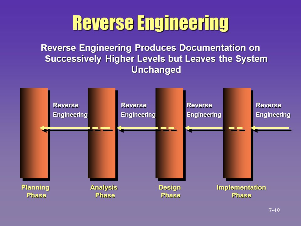 Reverse Engineering Reverse Engineering Produces Documentation on Successively Higher Levels but Leaves the System Unchanged.