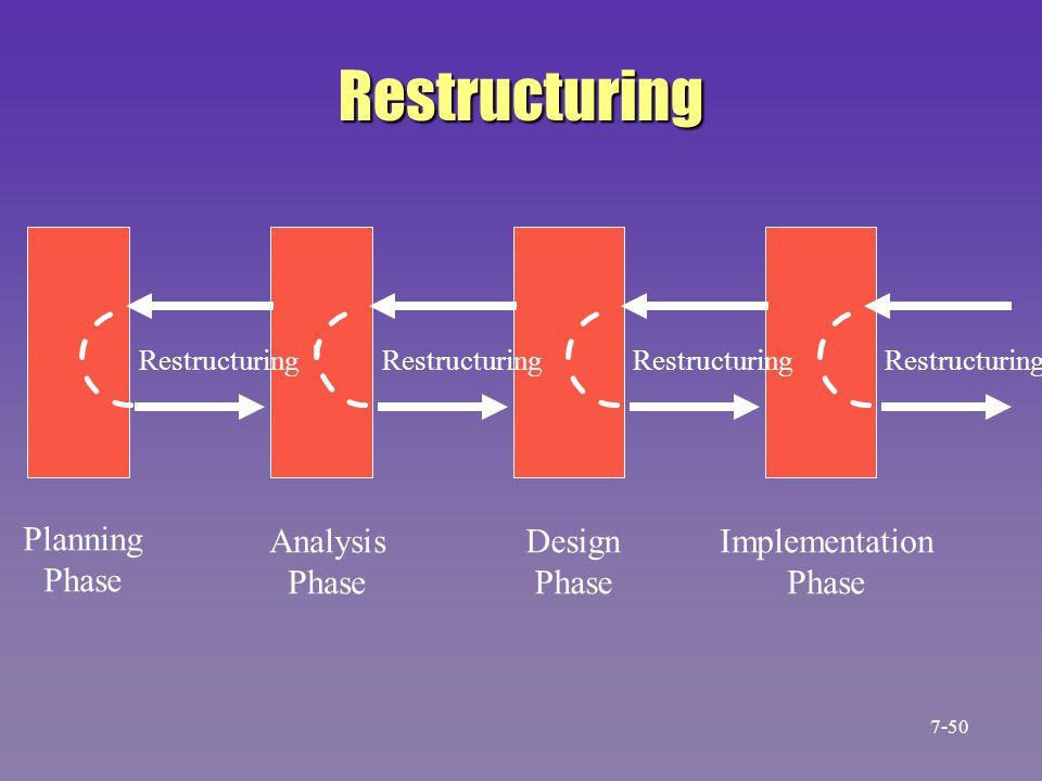 Restructuring Planning Phase Analysis Phase Design Phase