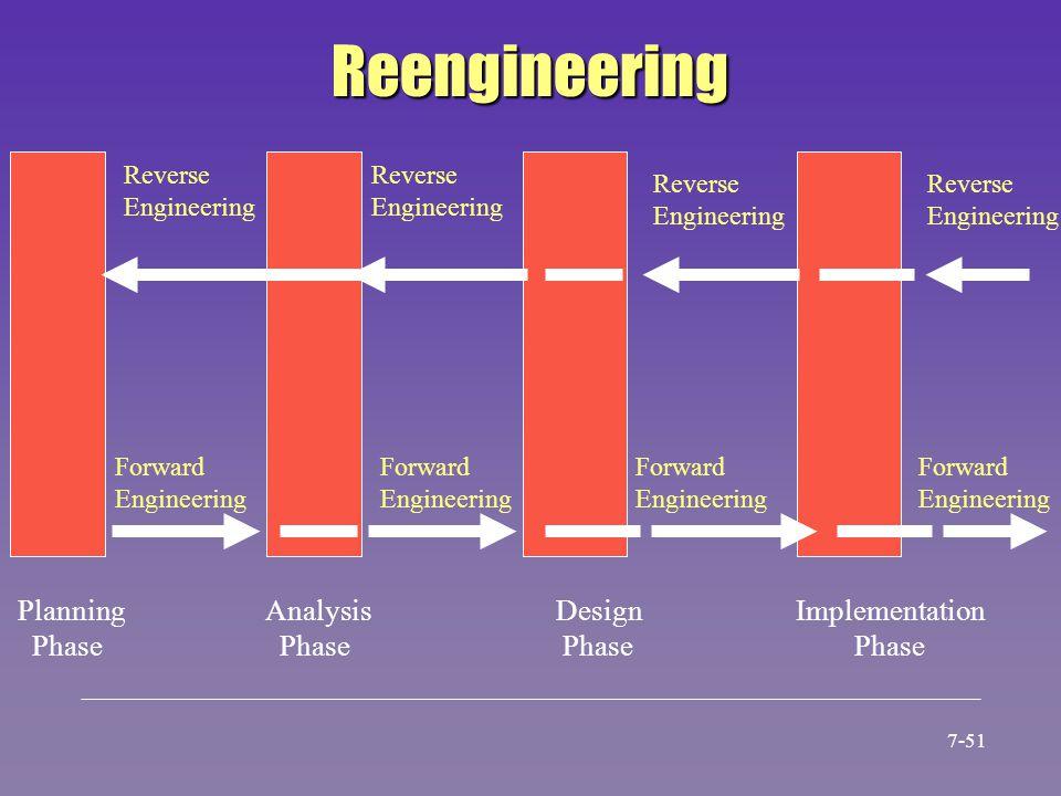 Reengineering Planning Phase Analysis Phase Design Phase