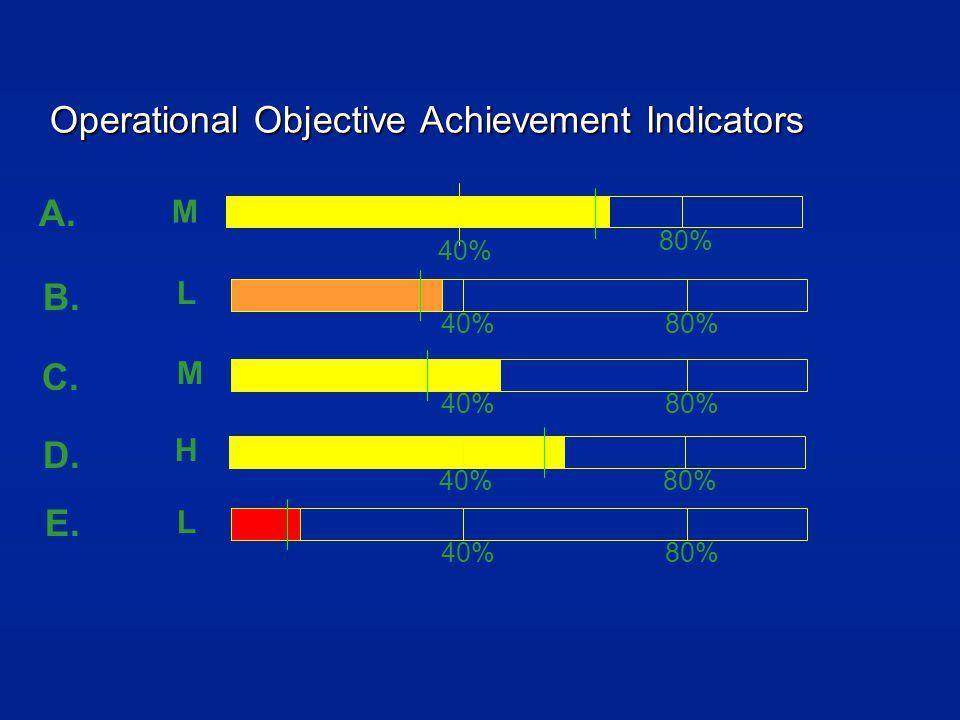 Operational Objective Achievement Indicators