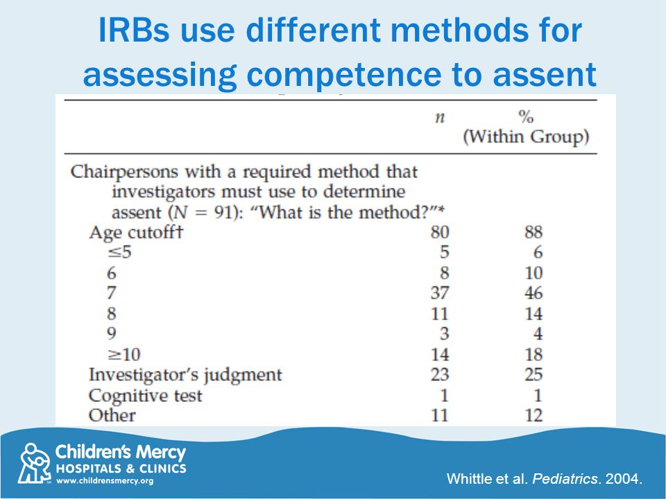 IRBs use different methods for assessing competence to assent