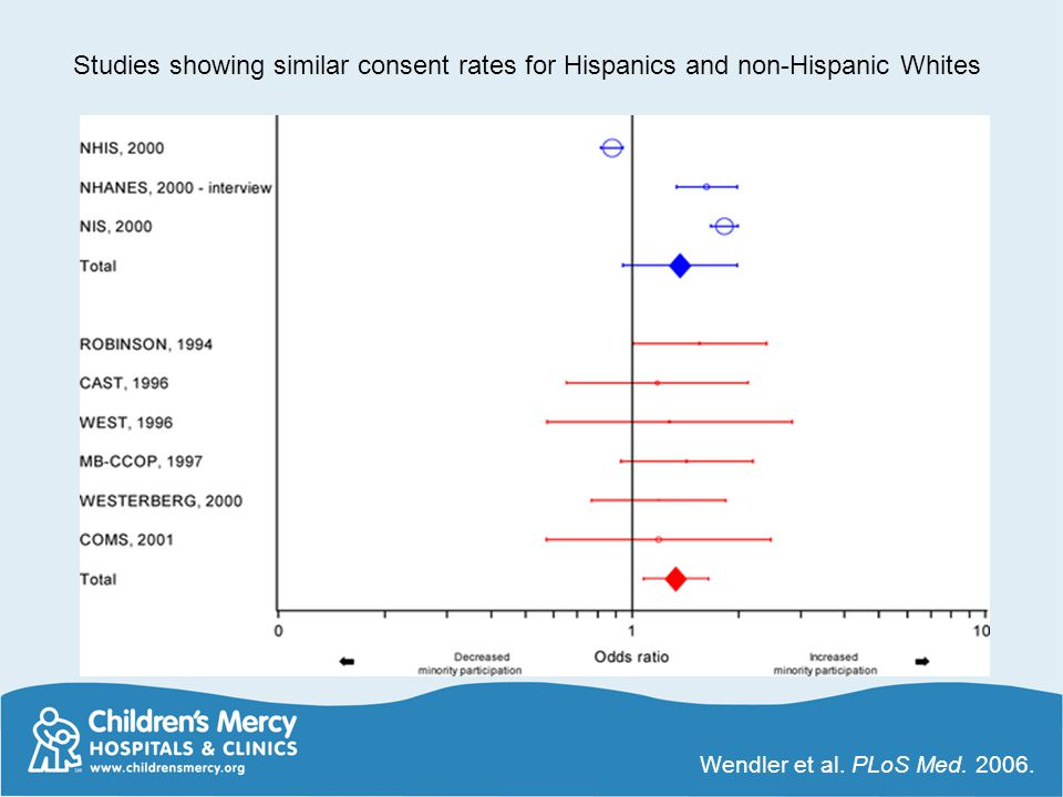 Studies showing similar consent rates for Hispanics and non-Hispanic Whites