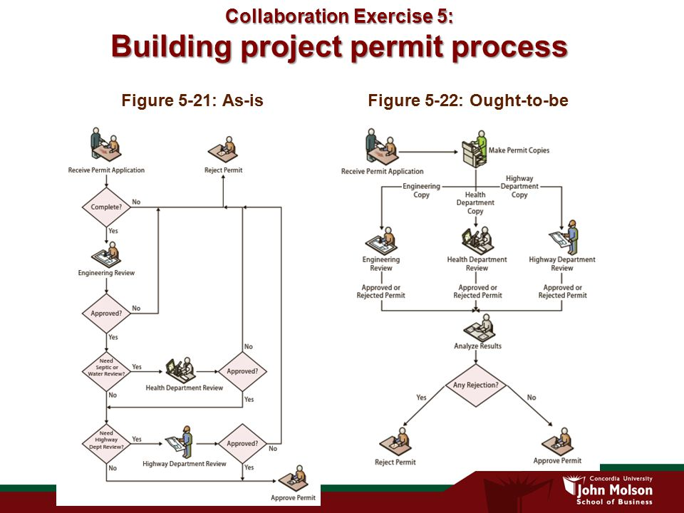 Collaboration Exercise 5: Building project permit process