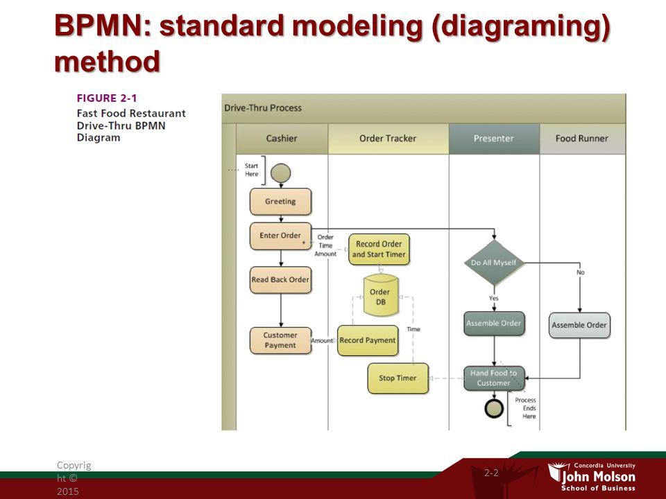 BPMN: standard modeling (diagraming) method