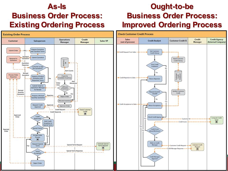 As-Is Business Order Process: Existing Ordering Process