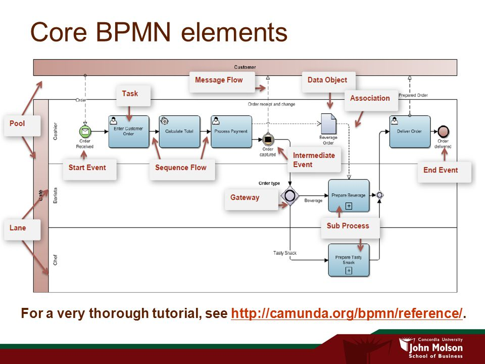 Core BPMN elements For a very thorough tutorial, see http://camunda.org/bpmn/reference/.
