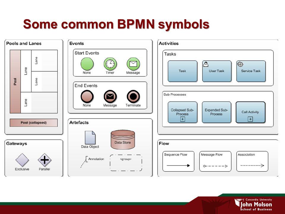 Some common BPMN symbols