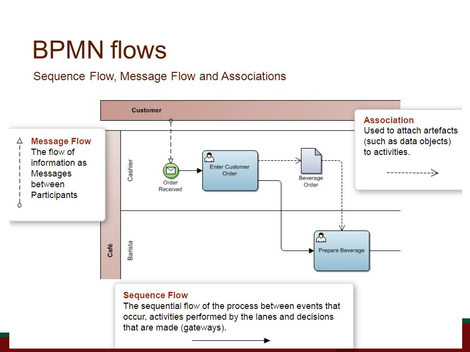 BPMN flows Sequence Flow, Message Flow and Associations