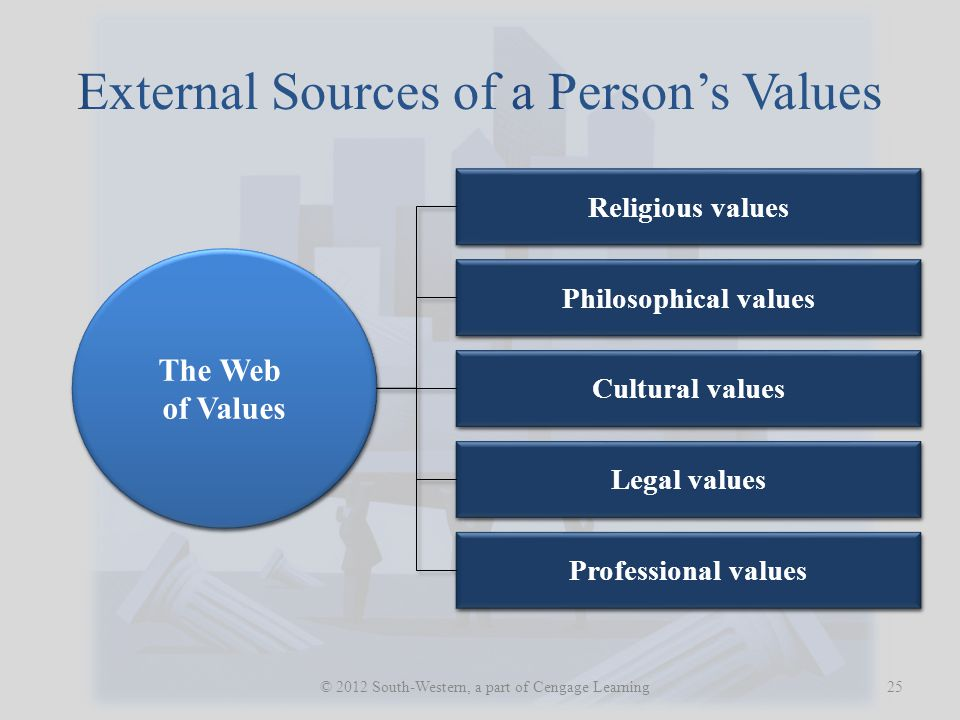 External Sources of a Person's Values
