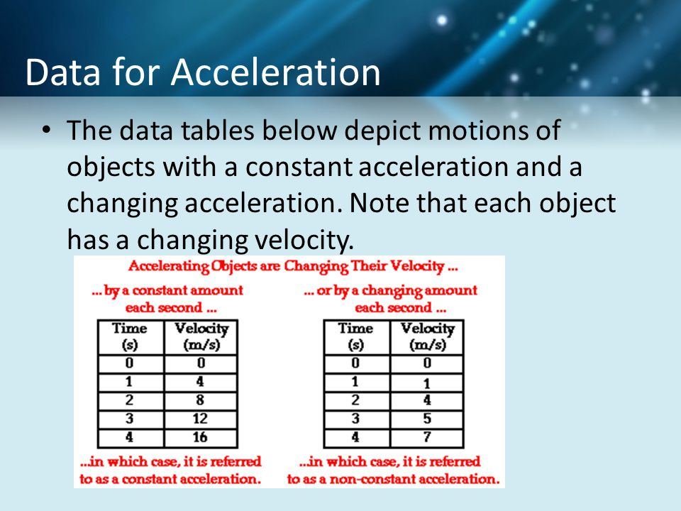 Data for Acceleration