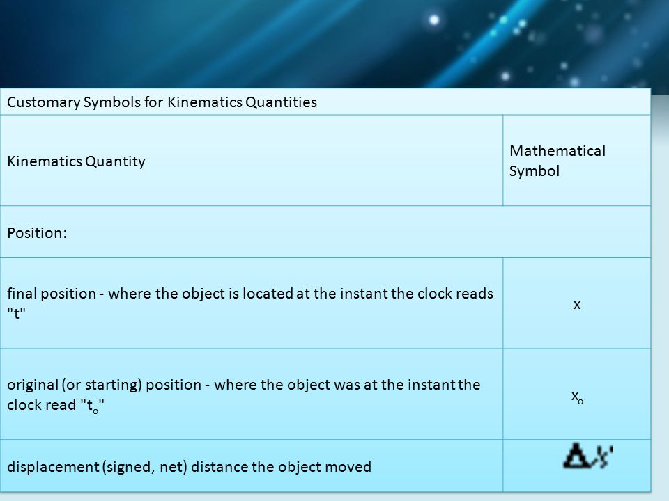 Customary Symbols for Kinematics Quantities