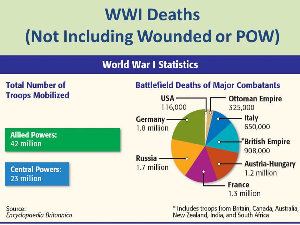 WWI Deaths (Not Including Wounded or POW)