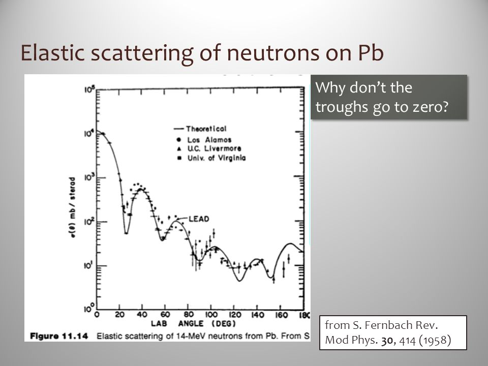 Elastic scattering of neutrons on Pb
