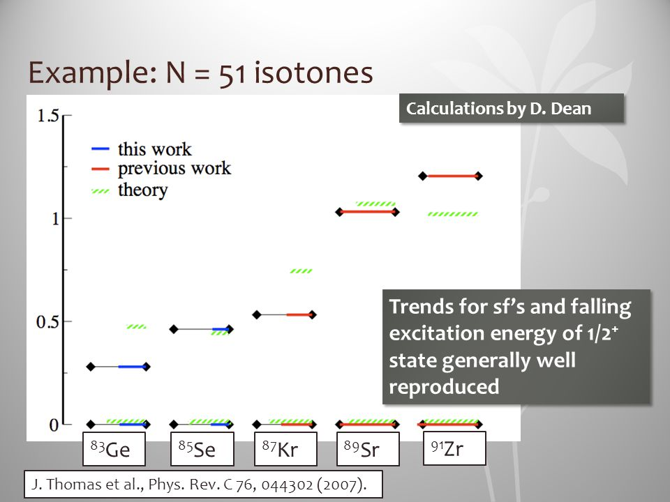 Example: N = 51 isotones Calculations by D. Dean. Trends for sf's and falling excitation energy of 1/2+ state generally well reproduced.