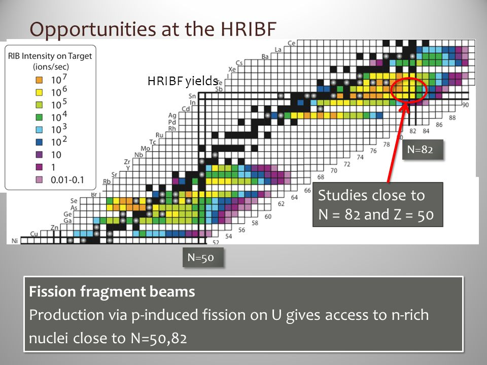 Opportunities at the HRIBF