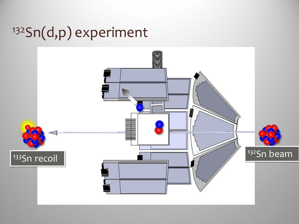 132Sn(d,p) experiment 132Sn beam 133Sn recoil