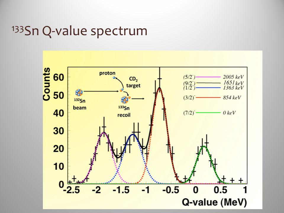 133Sn Q-value spectrum