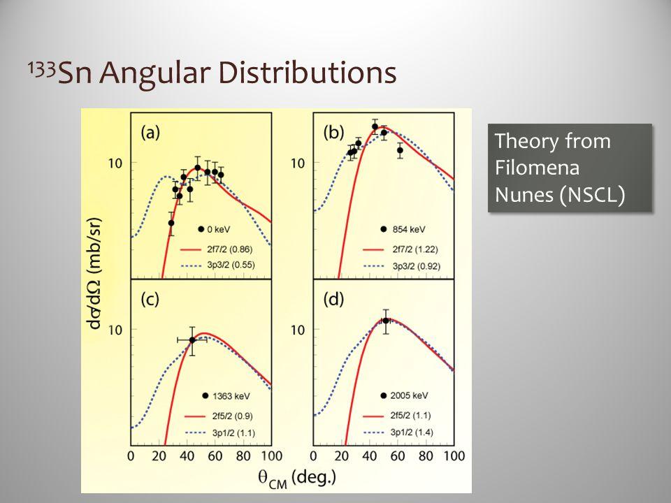133Sn Angular Distributions