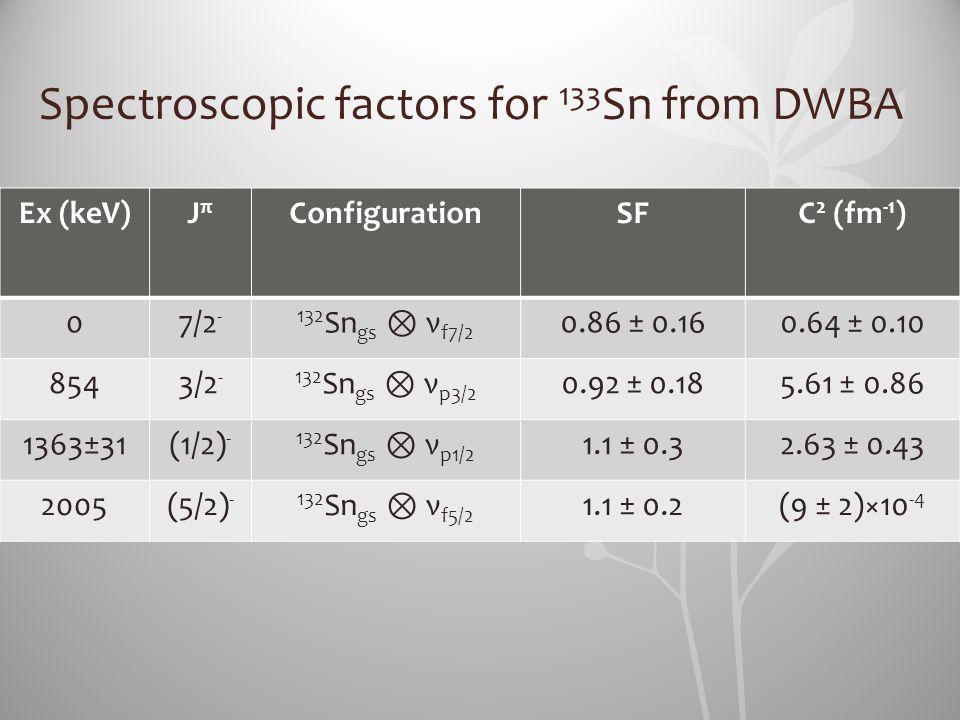 Spectroscopic factors for 133Sn from DWBA
