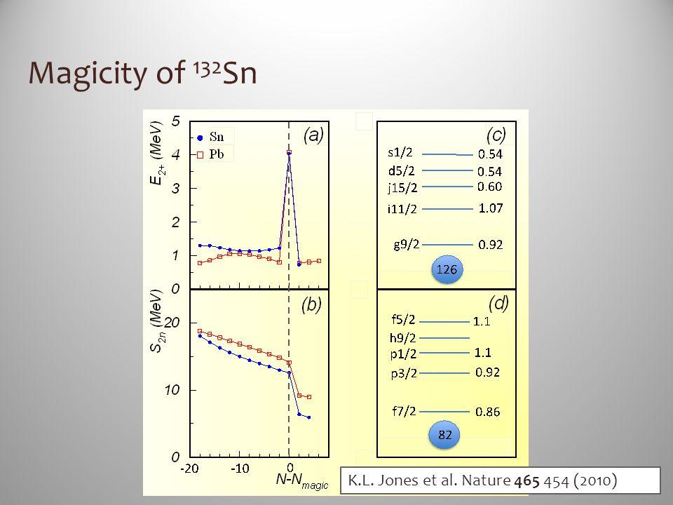 Magicity of 132Sn K.L. Jones et al. Nature 465 454 (2010)