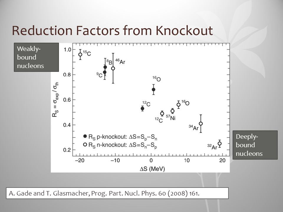 Reduction Factors from Knockout