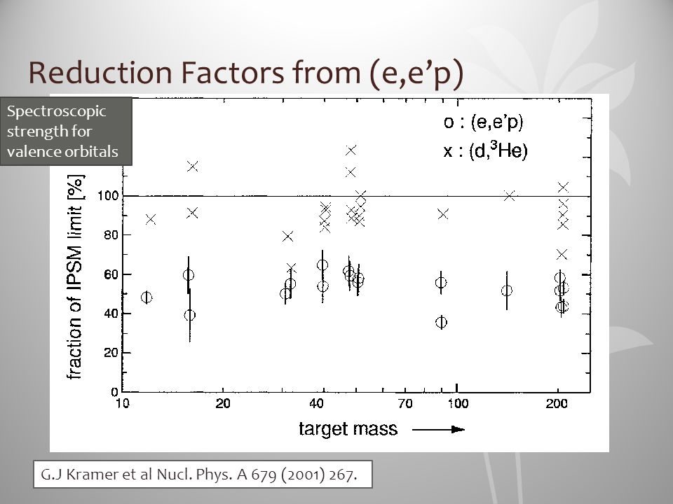 Reduction Factors from (e,e'p)