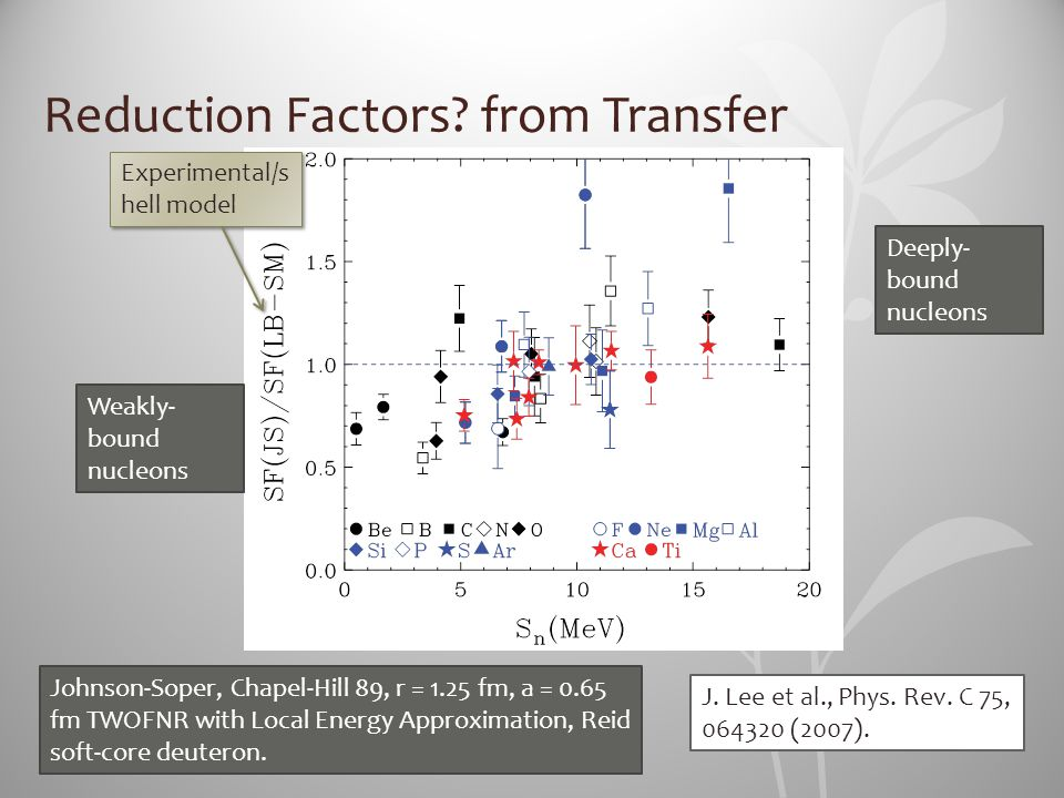 Reduction Factors from Transfer