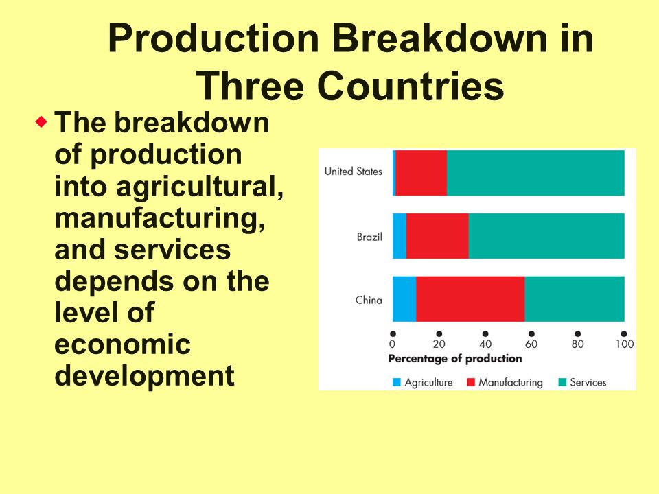 Production Breakdown in Three Countries