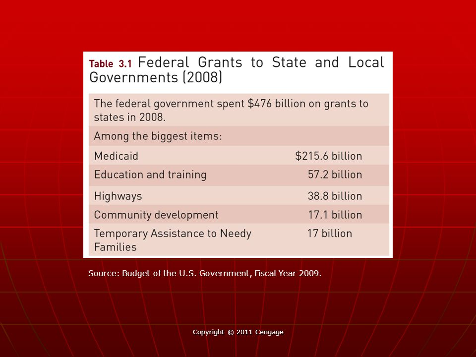 Source: Budget of the U.S. Government, Fiscal Year 2009.