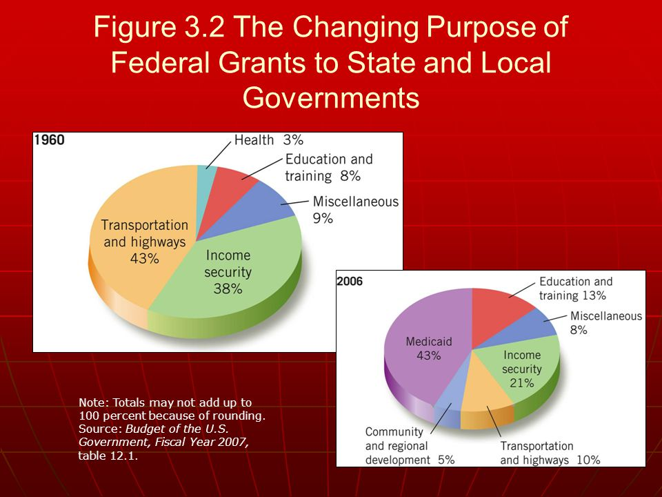 Figure 3.2 The Changing Purpose of Federal Grants to State and Local Governments