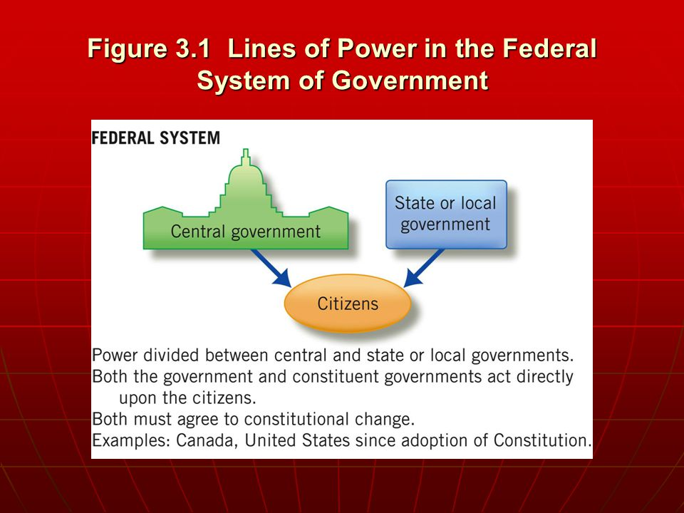 Figure 3.1 Lines of Power in the Federal System of Government