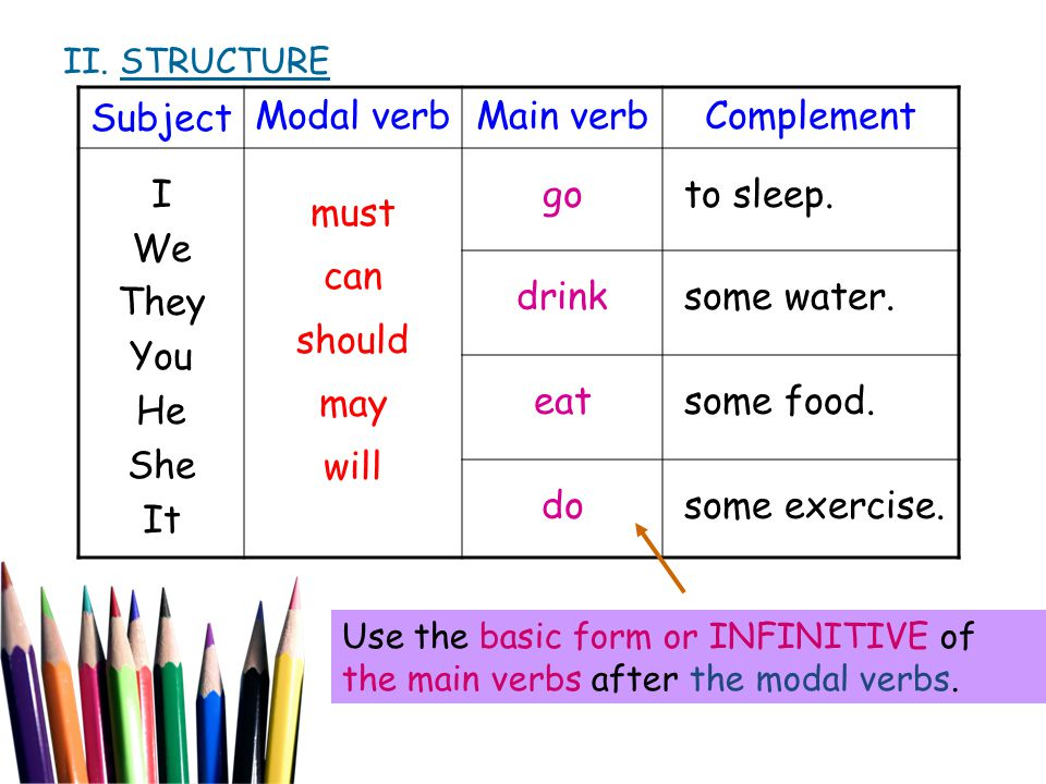 Subject Modal verb Main verb Complement I We They You He She It must