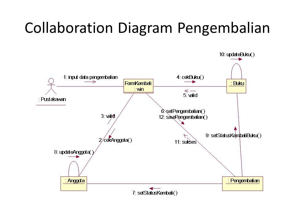 Collaboration Diagram Pengembalian
