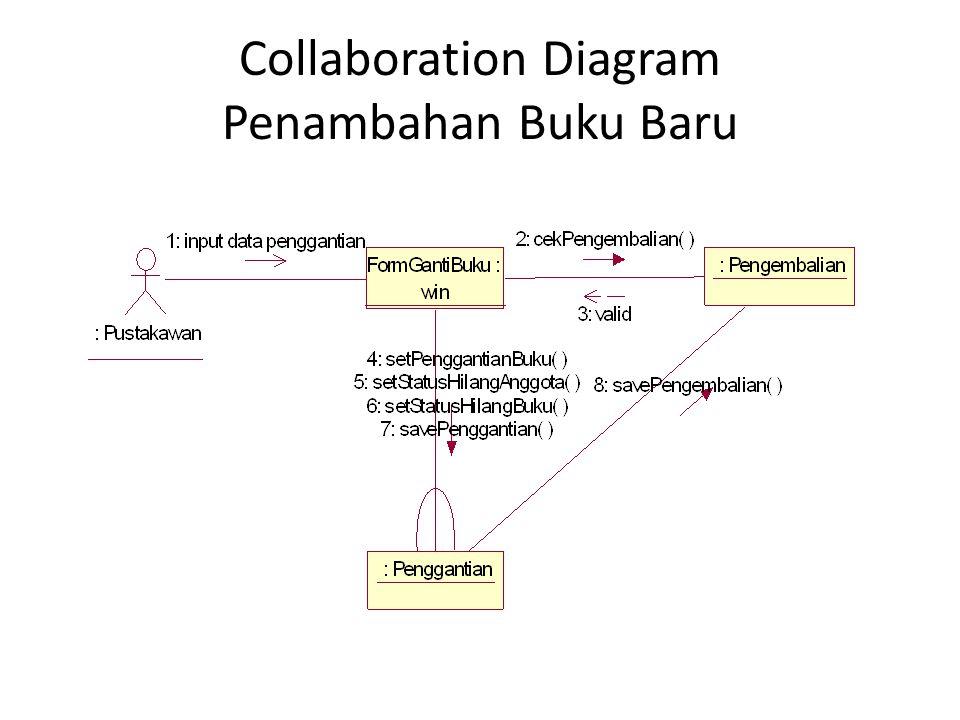 Collaboration Diagram Penambahan Buku Baru