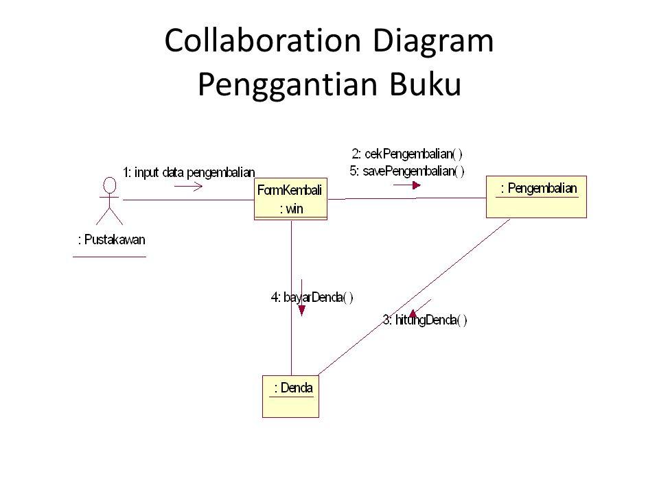 Collaboration Diagram Penggantian Buku