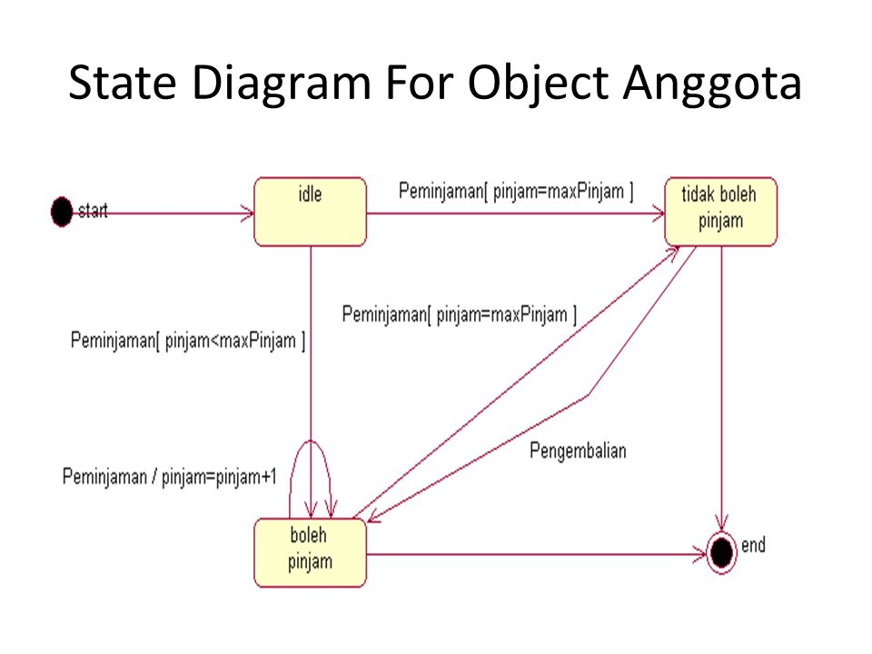State Diagram For Object Anggota