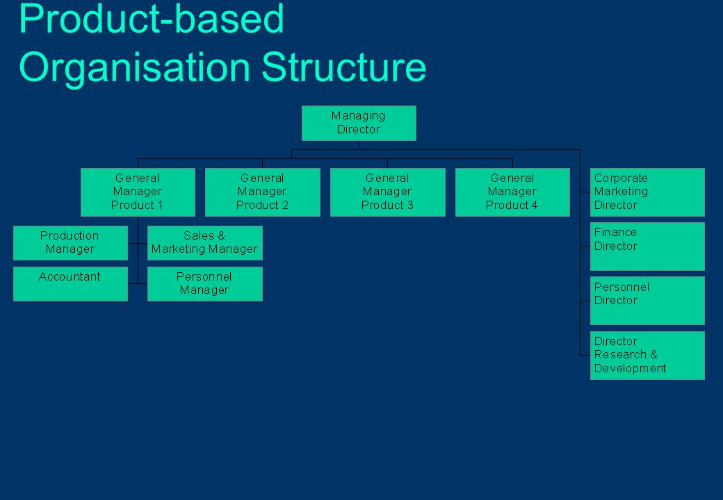 Product-based Organisation Structure