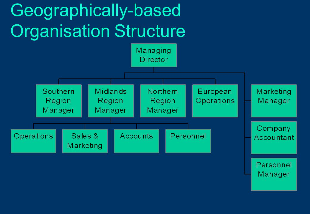 Geographically-based Organisation Structure