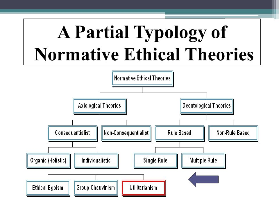 A Partial Typology of Normative Ethical Theories